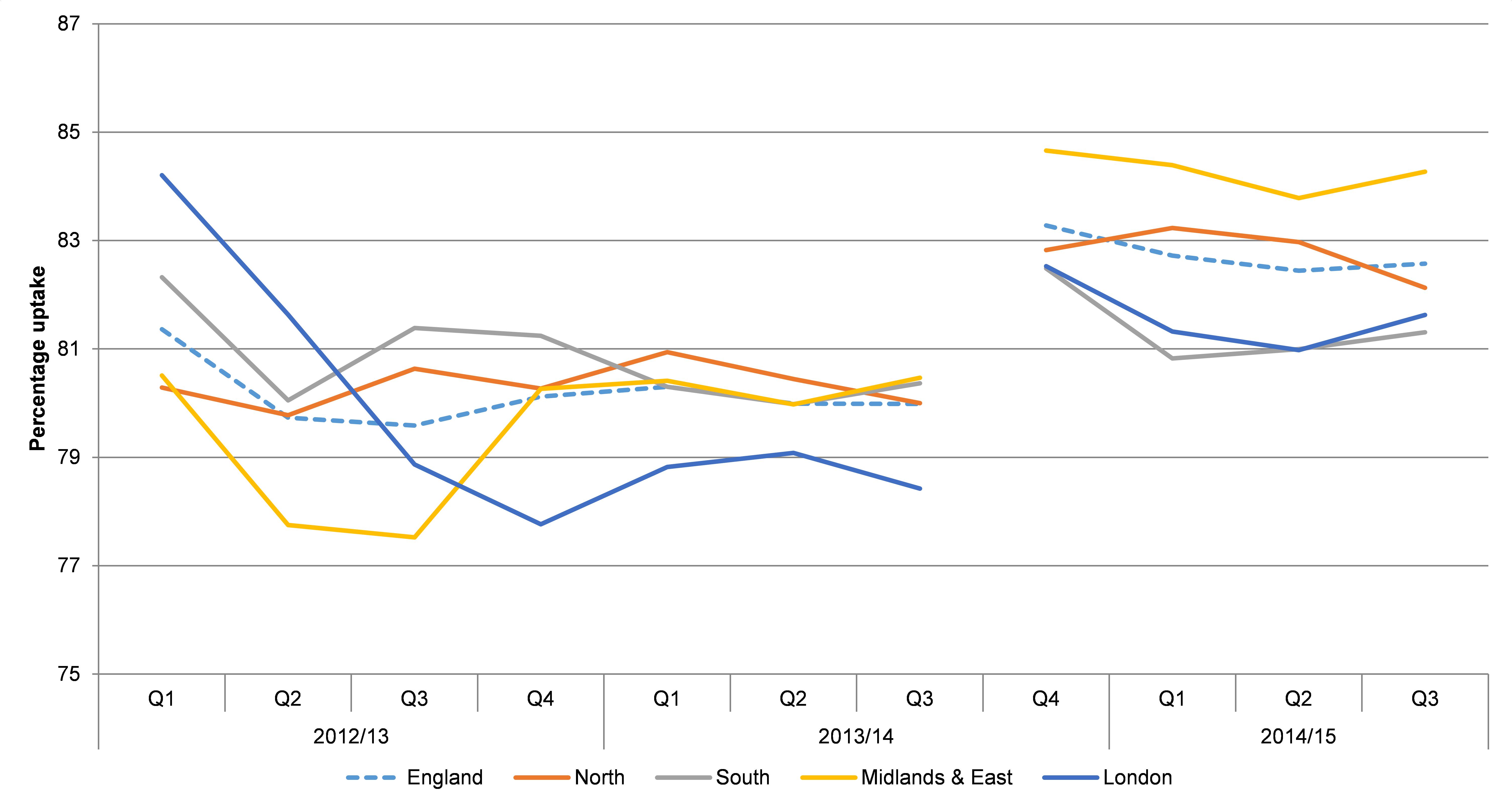 DES uptake KPI graph Nov 2015