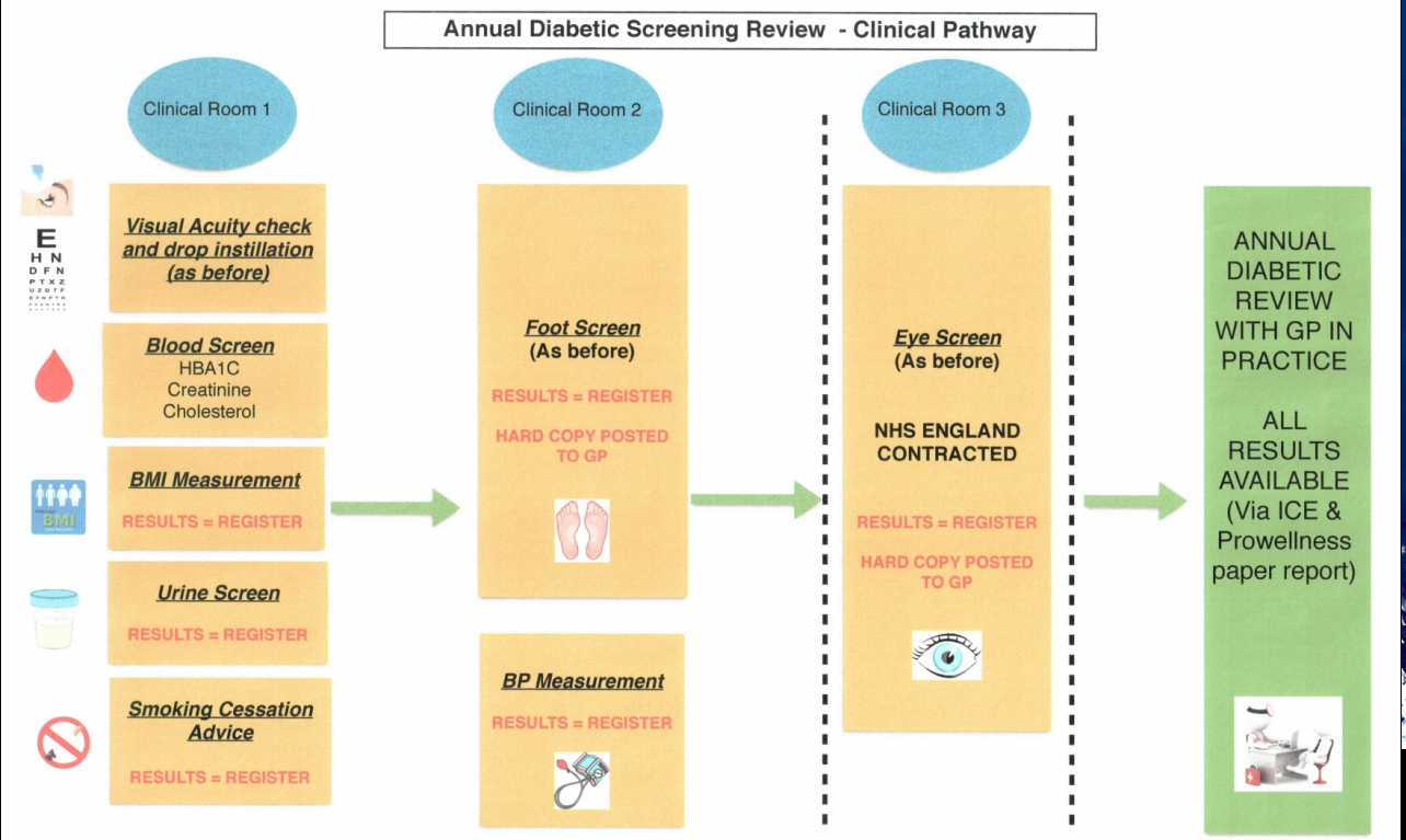 A chart showing the annual diabetic screening review clinical pathway.