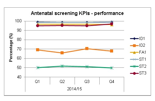 Graph showing the antenatal screening performance key performance indicator.