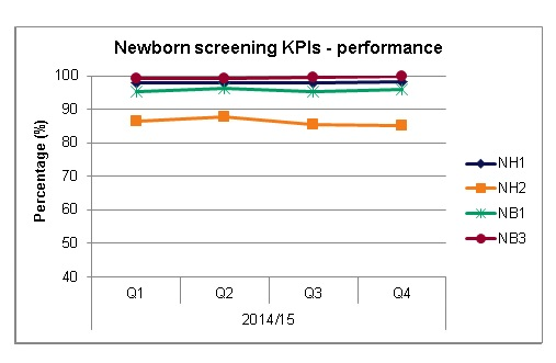 NB screenin KPIs performance