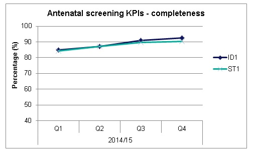 Graph showing the antenatal screening completeness key performance indicator.