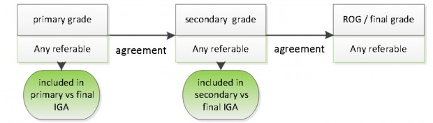 Agreed referable grades are included in both primary and secondary tables because the referral outcome grader (ROG) is always the final grader.