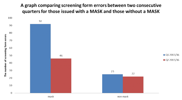 A graph comparing screening form errors between two consecutive quarters for those issued with a MASK and those without a MASK.