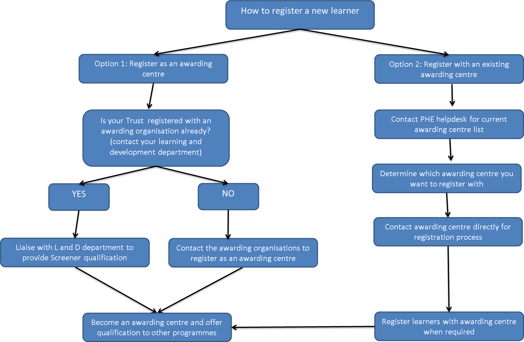 Level 3 diploma flowchart