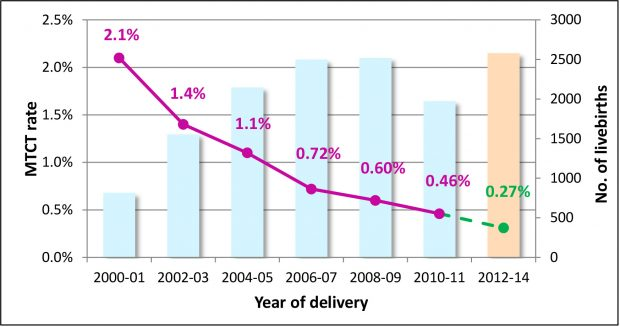 A graph showing how the MTCT rate has been steadily declining from 2000 to 2010.