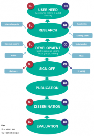 The content creation flowchart, with the subject lead and content designers' roles marked