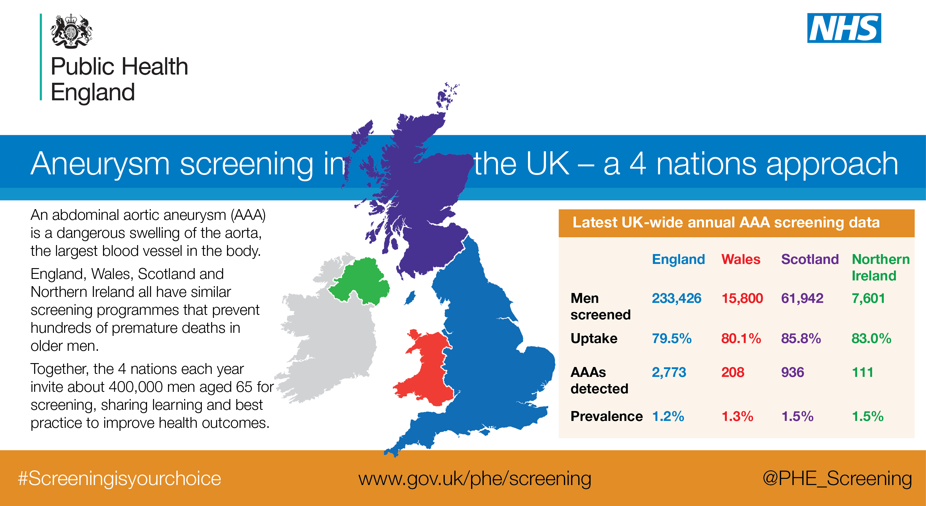 Aneurysm screening in the UK - a 4 nations approach. An abdominal aortic aneurysm (AAA) is a dangerous swelling of the aorta. England, Wales, Scotland and Northern Ireland all have similar screening programmes that prevent hundreds of premature deaths in older men. Together, the 4 nations each year invite about 400,000 men aged 65 for screening, sharing learning and best practice to improve health outcomes. The latest UK-wide annual AAA screening data shows the number of men screened is 233,426 in England, 15,800 in Wales, 61,942 in Scotland and 7,601 in Northern Ireland.