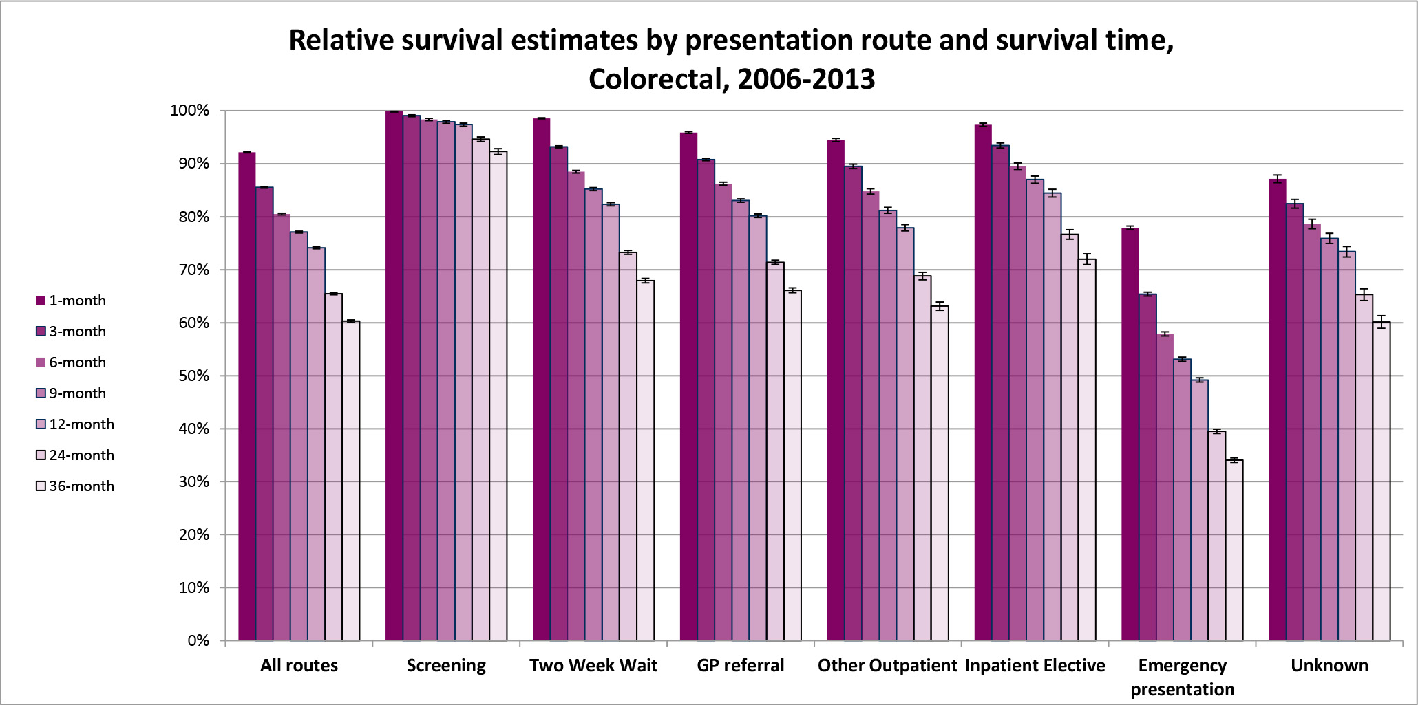 Chart showing relative survival rates from bowel cancer between 2006 and 2013