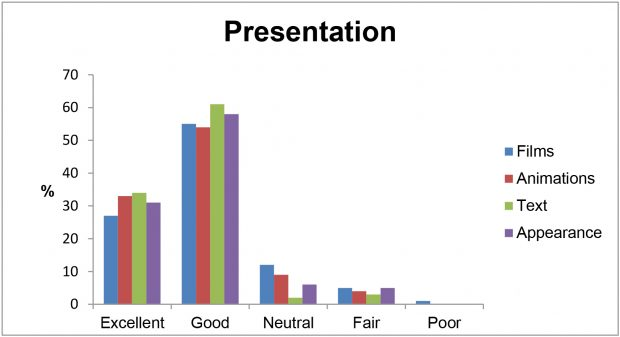 A graph showing the survey responses of e-learning users, who rated the quality of the resource's films, animations, text and appearance. Roughly 55% of respondents rated all categories Good and roughly 30% rated excellent.