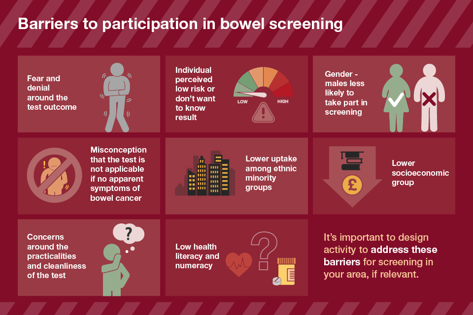An infographic showing barriers to participation in bowel screening: Fear and denial, perceiving a low risk, gender, thinking the test is not applicable, lower uptake in ethnic minority groups, lower socioeconomic groups, concerns around practicalities and low health literacy.