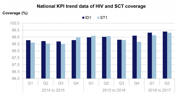 A graph showing the upward trend in performance of the ID1 and ST1 KPIs from 2014 to 2017.
