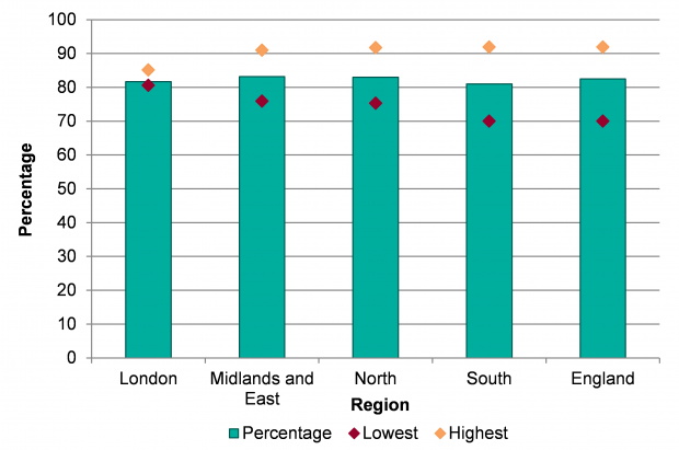 Chart showing Regional uptake of diabetic eye screening with highest and lowest percentage by provider