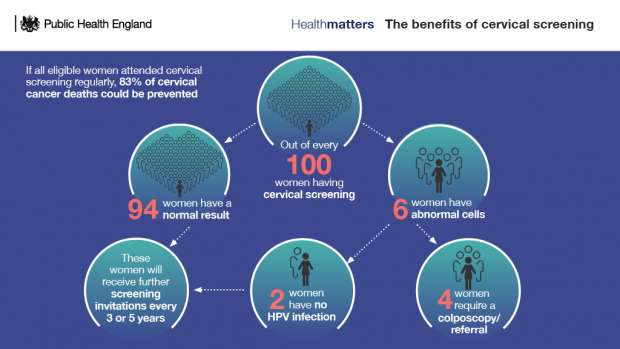 Benefits of cervical screening infographic