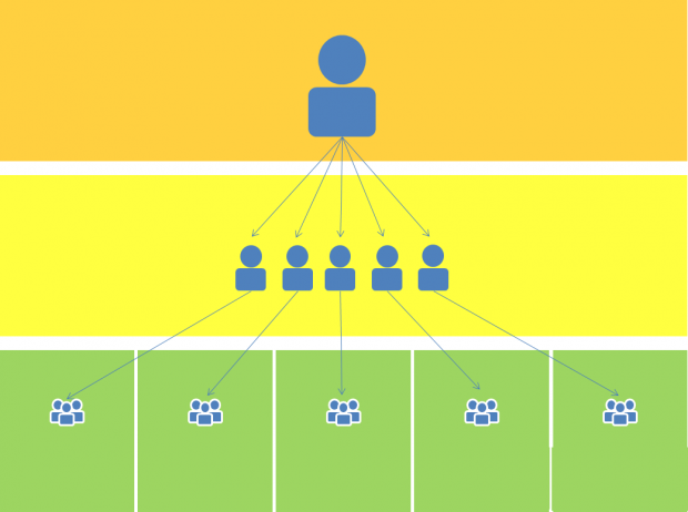 Image showing 3 tiers of cascade training, with one person at the top of the image training a group of people in the middle, and then each of them training further groups of their colleagues at the bottom of the image.
