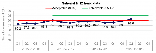 Graph showing the trend in national performance of the newborn hearing KPI (NH2) for the time from screening outcome to attendance at an audiological assessment appointment
