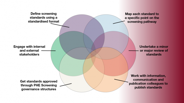 Different coloured circles representing setting standards for Public Health England screening programmes