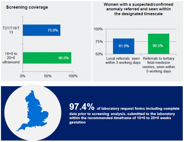 Infographic of 2 graphs showing screening coverage chart that shows 75.0% coverage for T21/T18/T13 screening and 96.6% coverage for 18+0 to 20+6 ultrasound test; 2. Chart showing percentage of women with a suspected/confirmed abnormality referred and seen within the designated timescale – 81.0% of local referrals seen within 3 working days and 90.5% of referrals to tertiary fetal medicine centres seen within 5 working days; 3. Map of England next to words saying 97.4% of laboratory request forms including complete data prior to screening analysis, submitted to the laboratory within the recommended timeframe of 10+0 to 20+0 weeks gestation