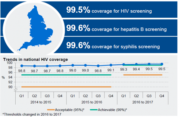 numbers showing the trends of national HIV coverage