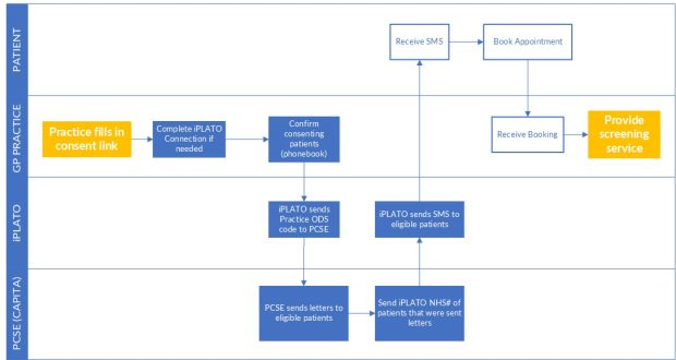 Flowchart showing how the text message reminder project worked, from a GP practice engaging in the project through to the individual patients receiving text message reminders and then being screened