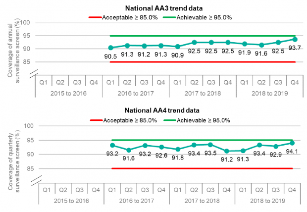 Graphs showing trend in national performance of AA3 and AA4 KPIs since 2015 to 2016