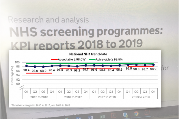 Graph showing the upward trend in national performance of the NH1 KPI for newborn hearing screening coverage (the breaks in the red line show the 2 occasions when the acceptable threshold changed)