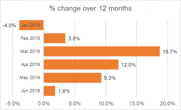 The graph below shows the percentage change for each month from January to June 2019 compared to January to June 2018