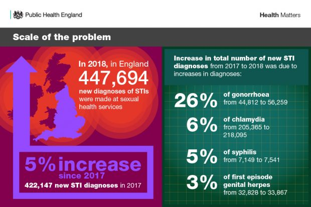 An infographic of the numbers of sexual health issues in the UK. The headline says 'scale of the problem'.
