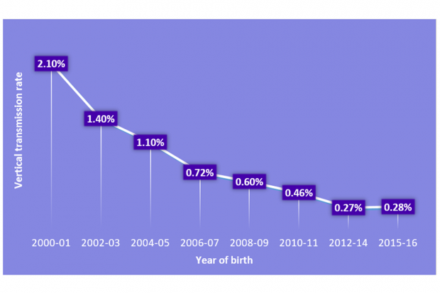 A line chart showing the decrease of vertical transmission rate of HIV in mothers and their babies over the years