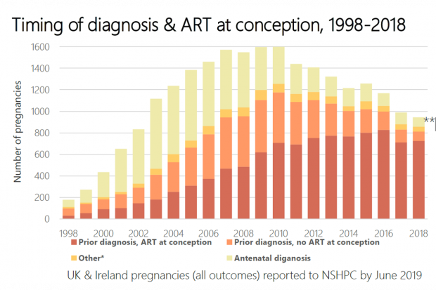 A bar chart in 3 colours of red, orange and yellow showing the figures of timing of diagnosis and ART at conception from 1998 to 2018