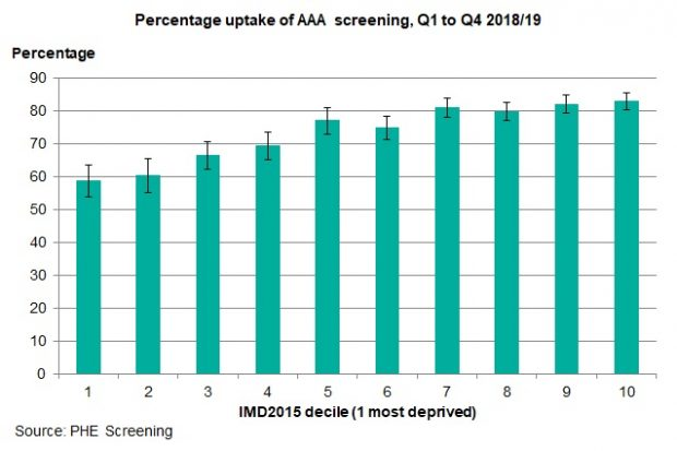 A bar chart showing that the percentage uptake of AAA screening generally increases in line with deprivation decile, from most deprived to least deprived.