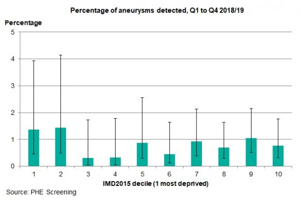 A bar chart showing the percentage of aneurysms detected in AAA screening by deprivation decile. Deciles 1 and 2 (most deprived) have the highest percentage.