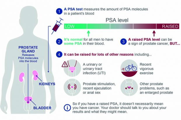 The infographic in the updated publication that helps explain the PSA test to men