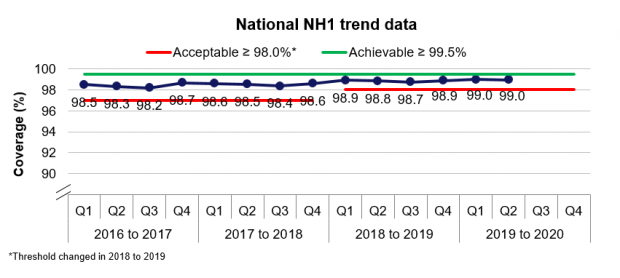 Graph showing the national trend performance of NH2, the newborn hearing screening KPI for coverage