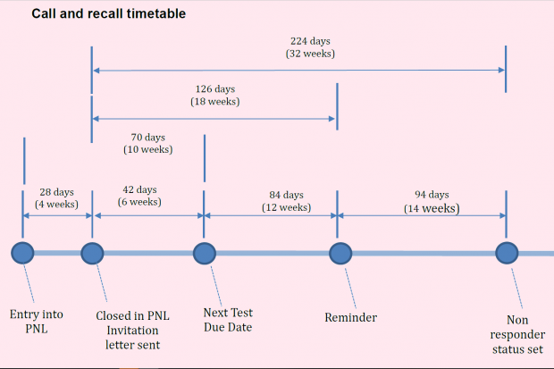 The timeline of the call and recall screening pathway from start to finish. People moving through the pathway will be added to the PNL, closed in PNL, have a next test due date issued, receive a reminder, and then will have a non responder status set if they do not attend. The whole process can take 36 weeks.