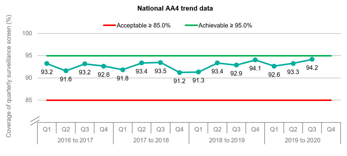 This graph shows the trend in national performance in AA4. It reaches its highest point in Q3 compared to all previous quarters going back to 2016.
