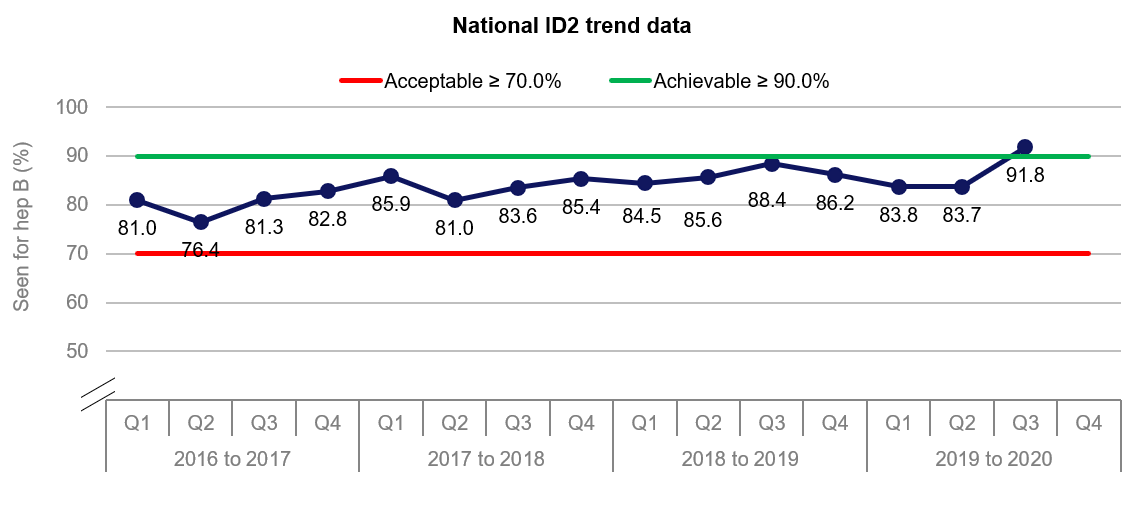 This graph shows the trend in national performance in ID2. It shows the percentage rise to above 90% IN Q3.